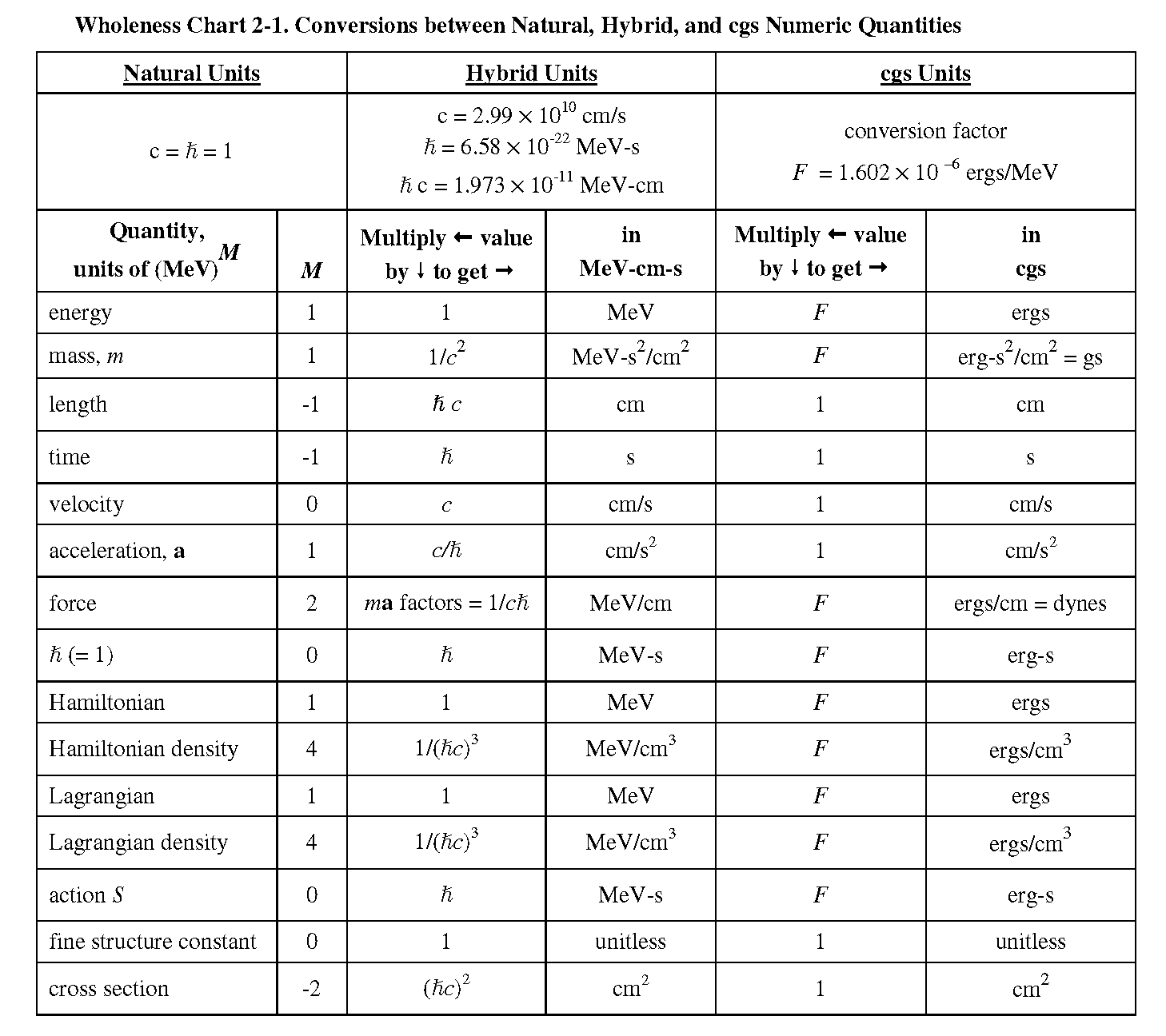 Physics Unit Conversion Table Chart